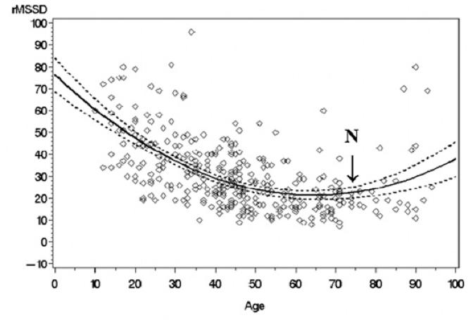 HRV & Longevity chart