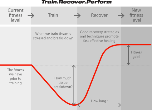How to use HRV in sports training Part 1