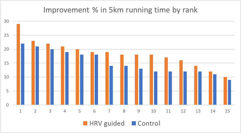 HRV guides recreational runners to faster 5k