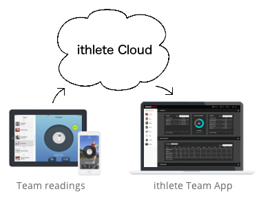 ithlete Team System Cloud
