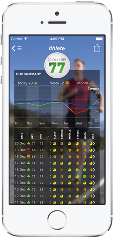 ithlete HRV summary