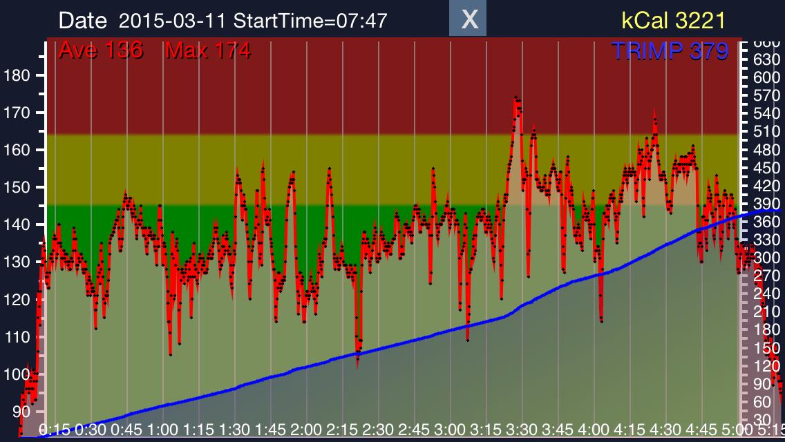 Precision Pulse landscape chart