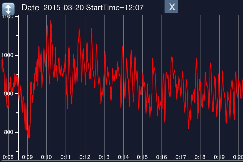 Precision Pulse chart