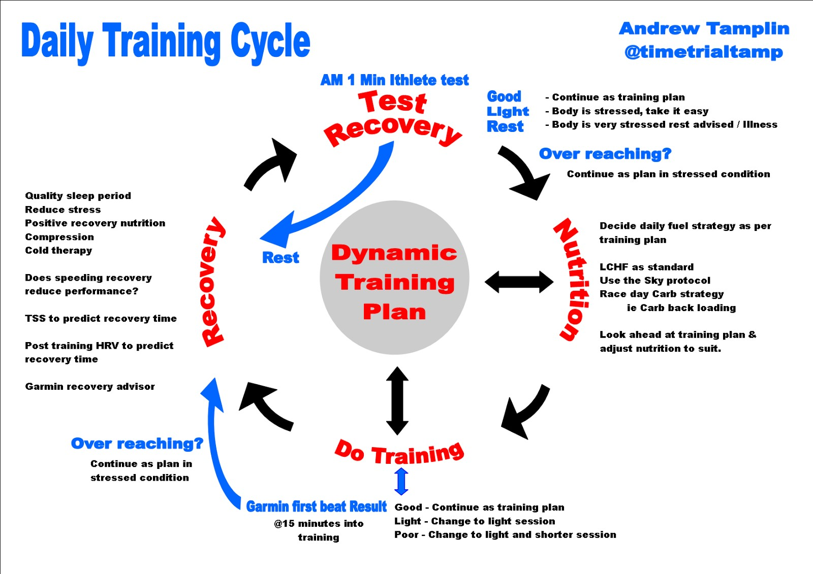 the systematic training cycle Software development life cycle (sdlc) is a systematic approach/ process of developing software through business needs, analysis.